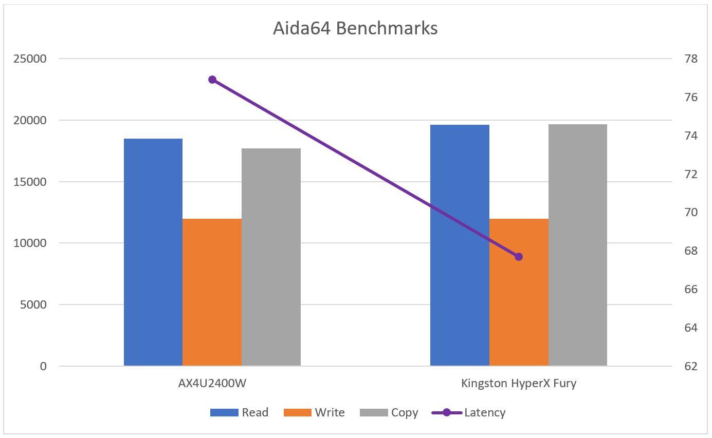 ADATA_Dazzle_16GB_RAM_AIDA64_Benchmark_Chart.2JPG
