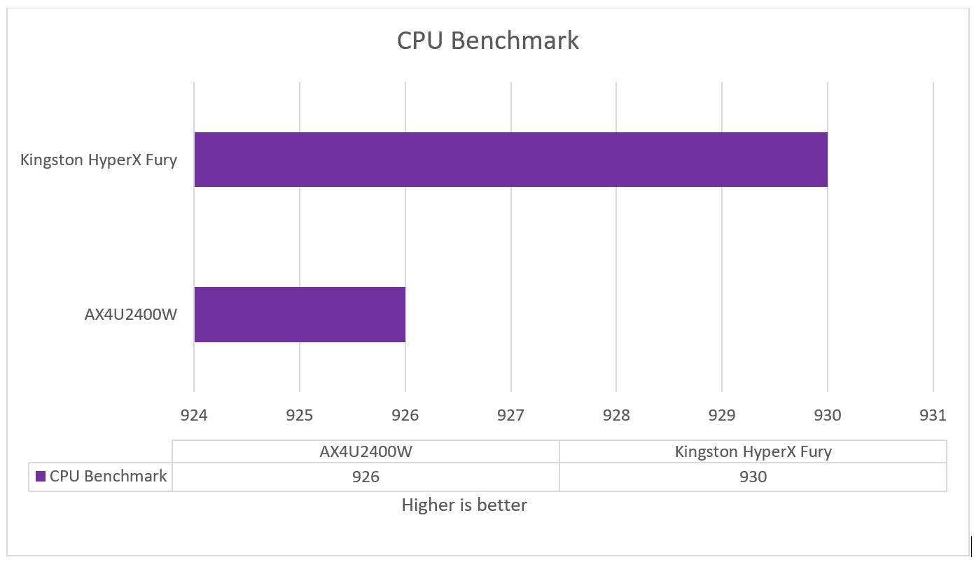 ADATA_Dazzle_16GB_RAM_CINEBENCH-15_Benchmark_Chart