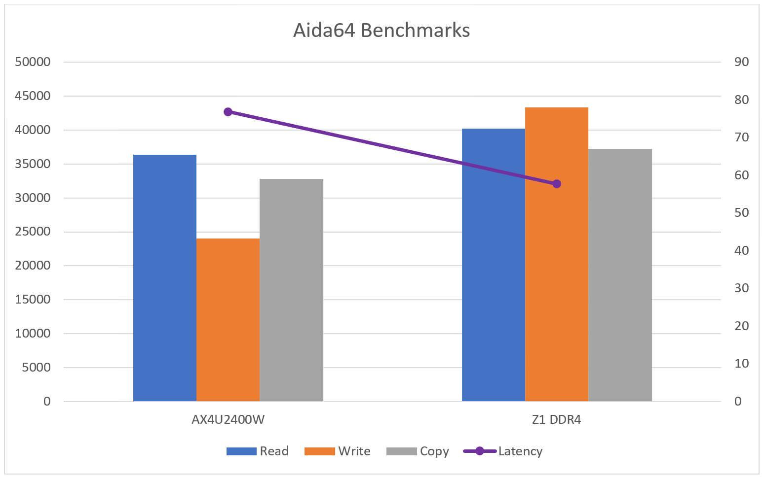 ADATA-Z1-8GB-Benchmark